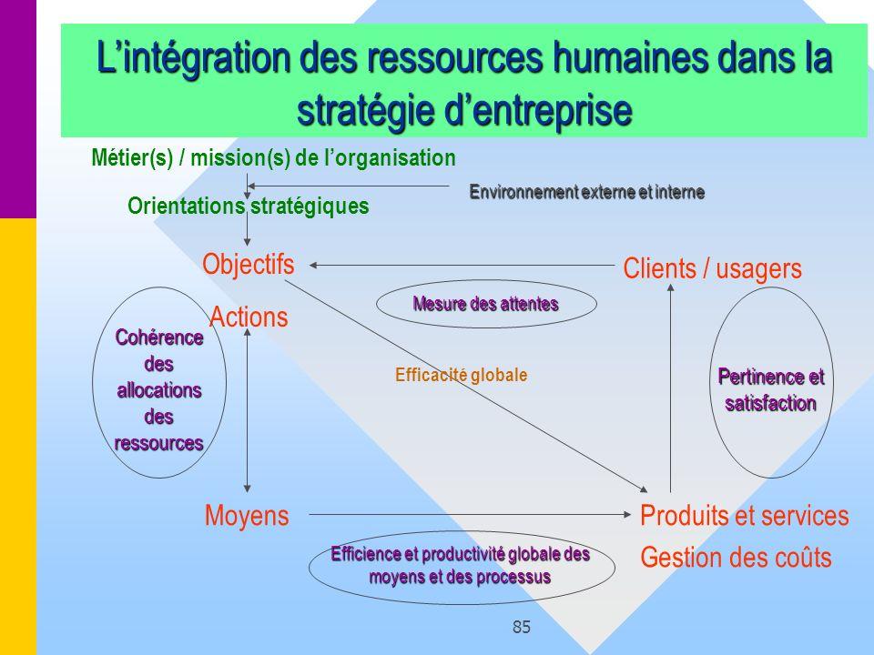 85 Lintégration des ressources humaines dans la stratégie dentreprise Métier(s) / mission(s) de lorganisation Objectifs Actions MoyensProduits et serv
