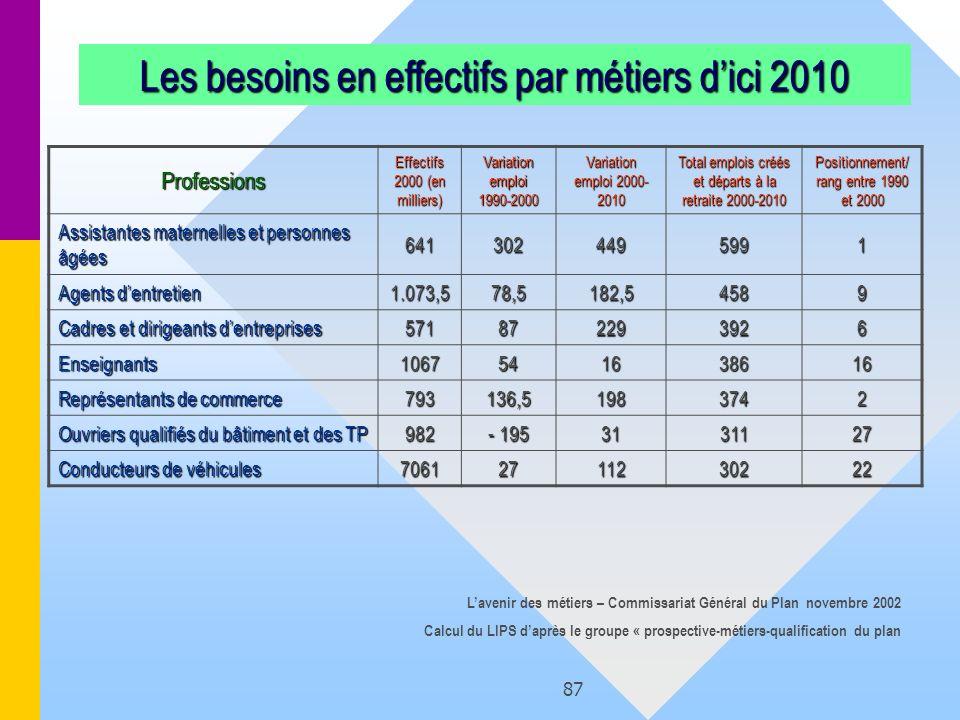 87 Les besoins en effectifs par métiers dici 2010 Professions Effectifs 2000 (en milliers) Variation emploi 1990-2000 Variation emploi 2000- 2010 Tota
