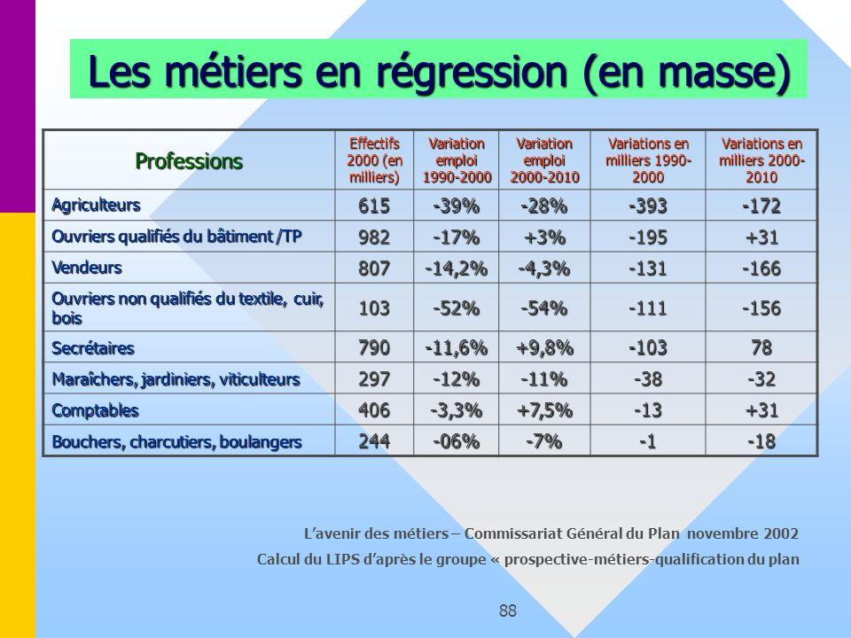 88 Les métiers en régression (en masse) Professions Effectifs 2000 (en milliers) Variation emploi 1990-2000 Variation emploi 2000-2010 Variations en m
