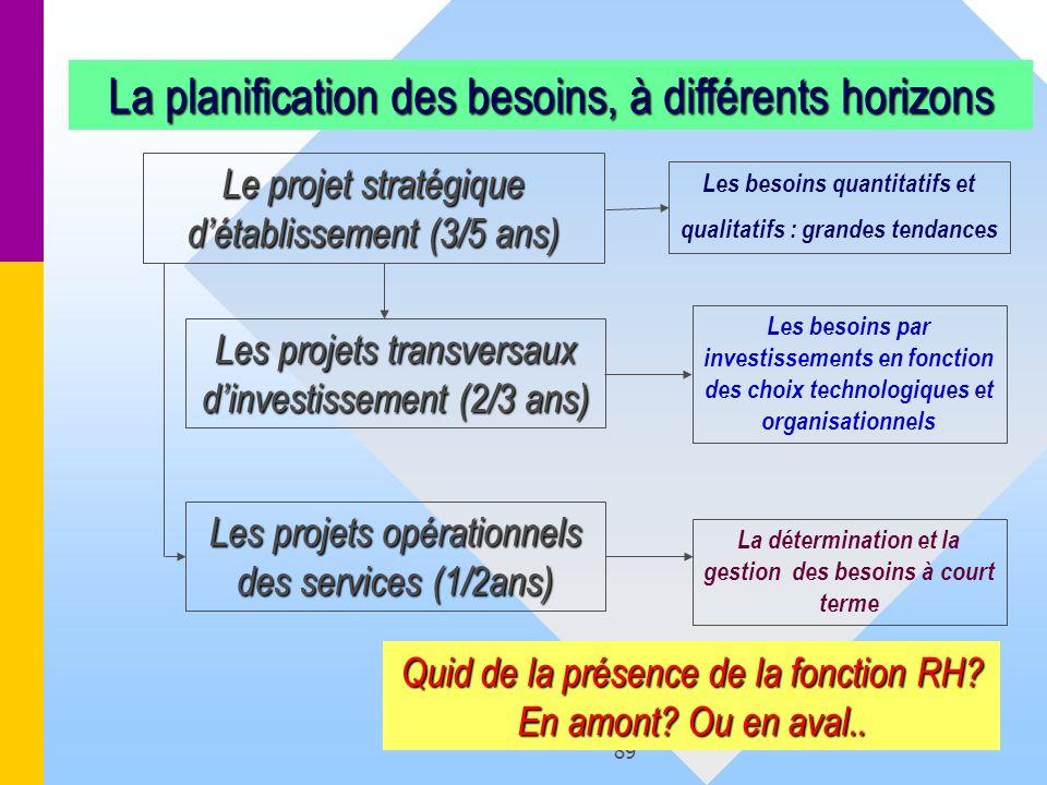 89 Le projet stratégique détablissement (3/5 ans) Les projets opérationnels des services (1/2ans) Les projets transversaux dinvestissement (2/3 ans) L