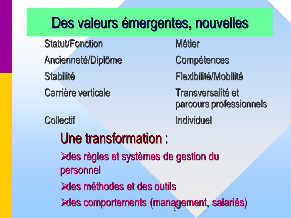 9 Des valeurs émergentes, nouvelles Statut/Fonction Métier Ancienneté/Diplôme Compétences Stabilité Flexibilité/Mobilité Carrière verticale Transversa