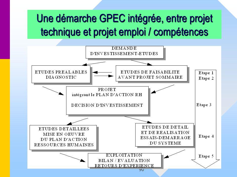 90 Une démarche GPEC intégrée, entre projet technique et projet emploi / compétences