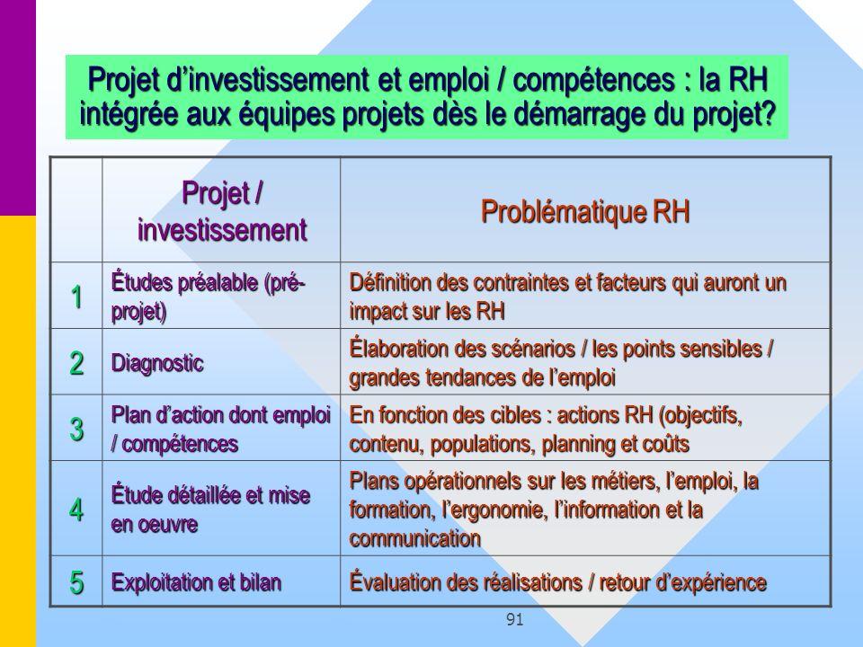 91 Projet dinvestissement et emploi / compétences : la RH intégrée aux équipes projets dès le démarrage du projet? Projet / investissement Problématiq