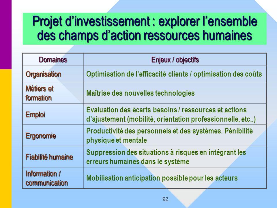 92 Projet dinvestissement : explorer lensemble des champs daction ressources humaines Domaines Enjeux / objectifs Organisation Optimisation de leffica