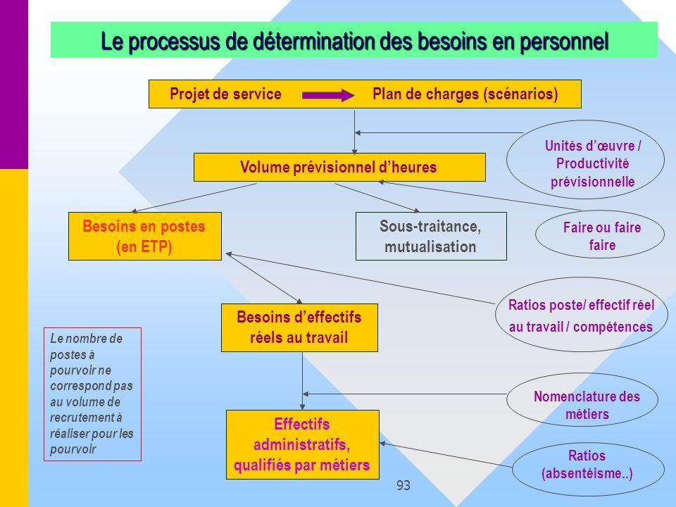93 Le processus de détermination des besoins en personnel Projet de servicePlan de charges (scénarios) Volume prévisionnel dheures Unités dœuvre / Pro