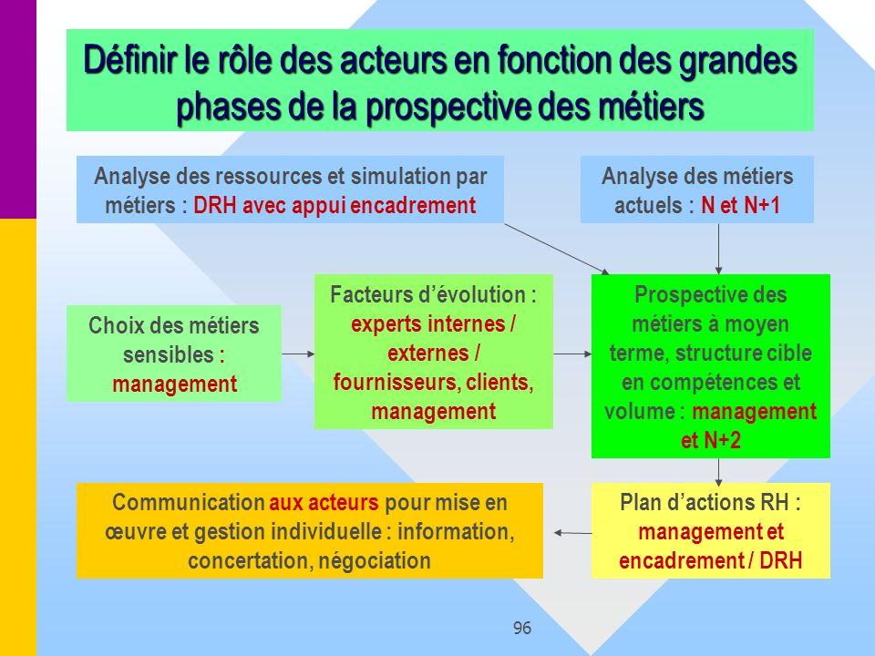 96 Définir le rôle des acteurs en fonction des grandes phases de la prospective des métiers Analyse des métiers actuels : N et N+1 Facteurs dévolution