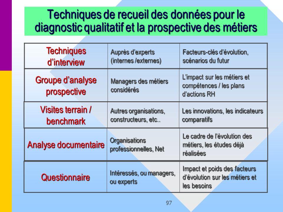 97 Techniques de recueil des données pour le diagnostic qualitatif et la prospective des métiers Questionnaire Intéressés, ou managers, ou experts Imp