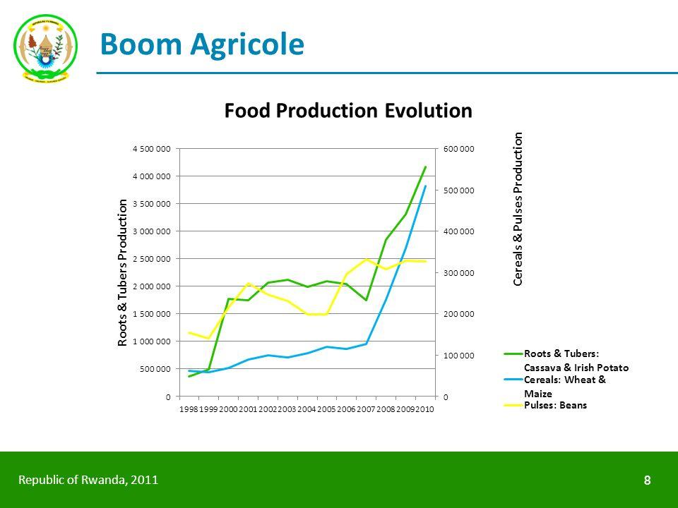 Republic of Rwanda, 2011 Boom Agricole 8