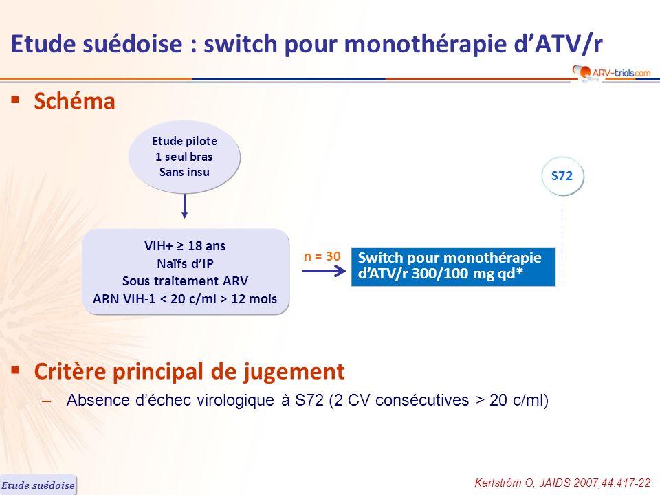 Schéma Critère principal de jugement –Absence déchec virologique à S72 (2 CV consécutives > 20 c/ml) Karlstrôm O, JAIDS 2007;44:417-22 Etude pilote 1 seul bras Sans insu VIH+ 18 ans Naïfs dIP Sous traitement ARV ARN VIH-1 12 mois n = 30 S72 Etude suédoise : switch pour monothérapie dATV/r Etude suédoise Switch pour monothérapie dATV/r 300/100 mg qd*