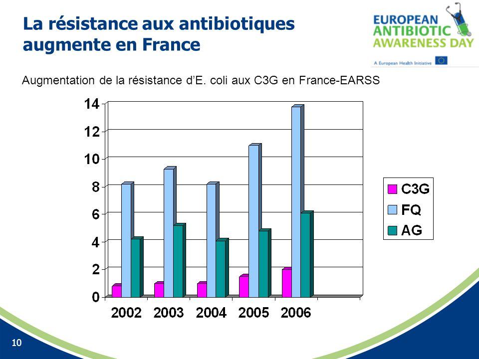 La résistance aux antibiotiques augmente en France 10 Augmentation de la résistance dE. coli aux C3G en France-EARSS