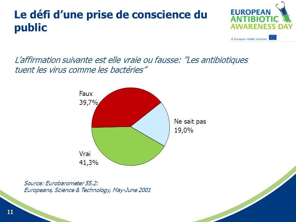 Le défi dune prise de conscience du public 11 Laffirmation suivante est elle vraie ou fausse: Les antibiotiques tuent les virus comme les bactéries Fa