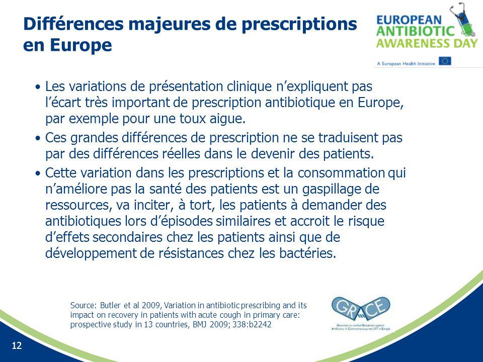 Différences majeures de prescriptions en Europe Les variations de présentation clinique nexpliquent pas lécart très important de prescription antibiot