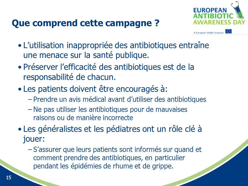 Que comprend cette campagne ? Lutilisation inappropriée des antibiotiques entraîne une menace sur la santé publique. Préserver lefficacité des antibio