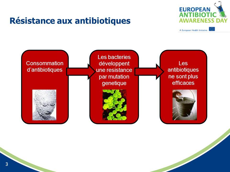 Résistance aux antibiotiques 3 Consommation dantibiotiques Les bacteries développent une resistance par mutation genetique Les antibiotiques ne sont p