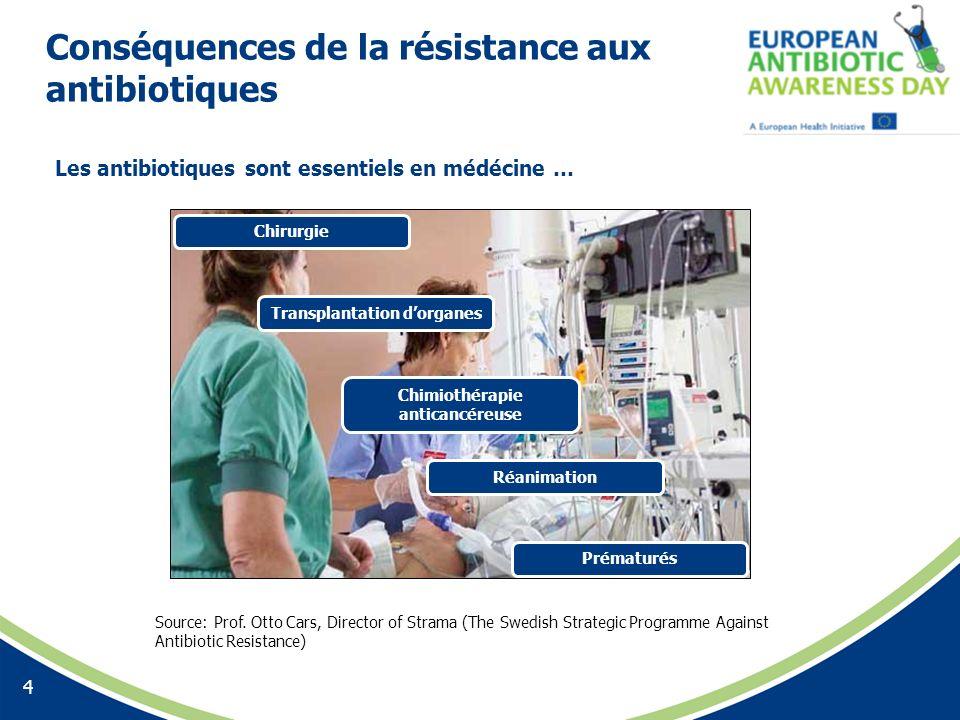 Conséquences de la résistance aux antibiotiques 4 Chirurgie Transplantation dorganes Chimiothérapie anticancéreuse Réanimation Prématurés Source: Prof