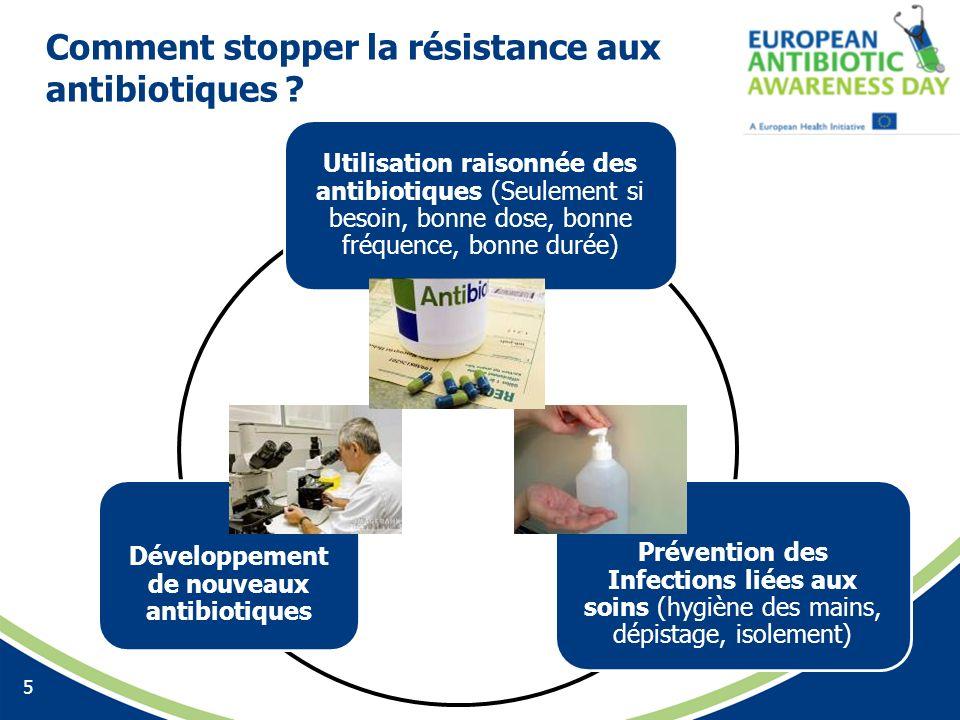 Comment stopper la résistance aux antibiotiques ? 5 Développement de nouveaux antibiotiques Utilisation raisonnée des antibiotiques (Seulement si beso
