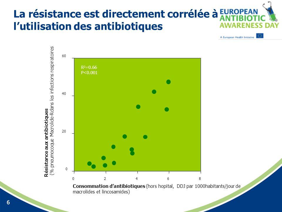 La résistance est directement corrélée à lutilisation des antibiotiques 6 R 2 =0.66 P<0.001 R 2 =0.66 P<0.001 0 20 40 60 02468 Consommation dantibioti