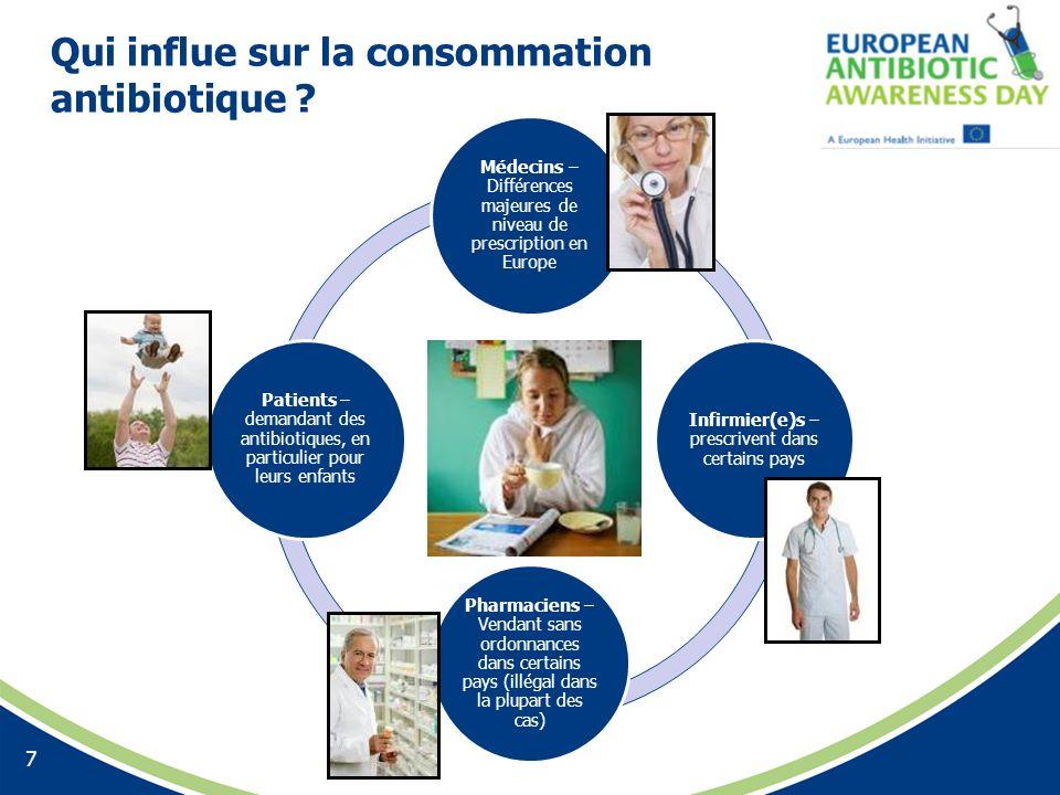 Qui influe sur la consommation antibiotique ? 7 Médecins – Différences majeures de niveau de prescription en Europe Infirmier(e)s – prescrivent dans c