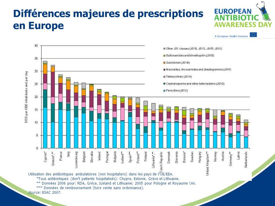 Différences majeures de prescriptions en Europe Utilisation des antibiotiques ambulatoires (non hospitaliers) dans les pays de lUE/EEA. *Tous antibiot