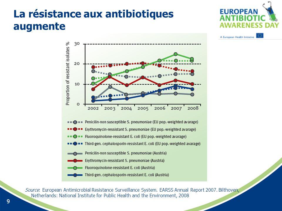 La résistance aux antibiotiques augmente Source: European Antimicrobial Resistance Surveillance System. EARSS Annual Report 2007. Bilthoven, Netherlan
