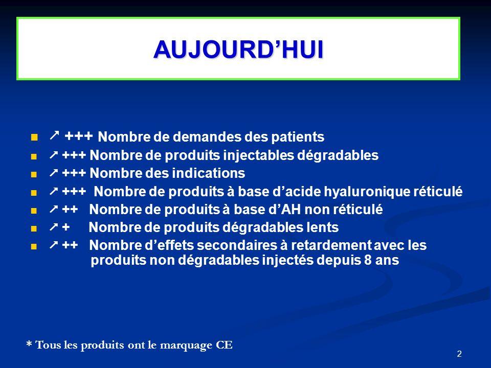 2 +++ Nombre de demandes des patients +++ Nombre de produits injectables dégradables +++ Nombre des indications +++ Nombre de produits à base dacide h