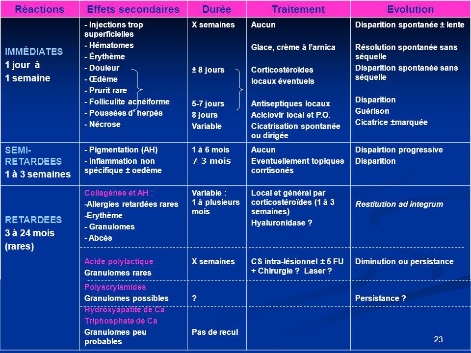 23 RéactionsEffets secondairesDuréeTraitementEvolution IMMÉDIATES 1 jour à 1 semaine - Injections trop superficielles - Hématomes - Érythème - Douleur