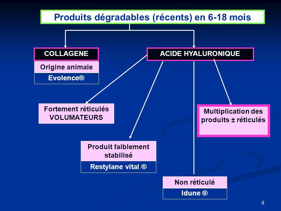 8 Produits dégradables (récents) en 6-18 mois COLLAGENEACIDE HYALURONIQUE Multiplication des produits ± réticulés Origine animale Fortement réticulés