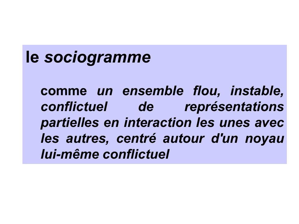 le sociogramme comme un ensemble flou, instable, conflictuel de représentations partielles en interaction les unes avec les autres, centré autour d'un