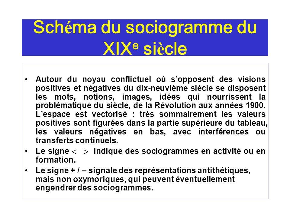Sch é ma du sociogramme du XIX e si è cle Autour du noyau conflictuel où sopposent des visions positives et négatives du dix-neuvième siècle se dispos