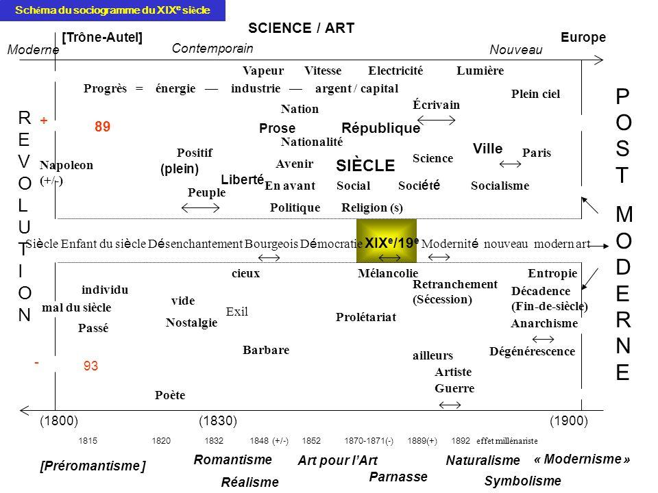 POSTMODERNEPOSTMODERNE Moderne SCIENCE / ART [Trône-Autel] Contemporain Nouveau Europe REVOLUTIONREVOLUTION Vapeur Vitesse Electricité Lumière Progrès