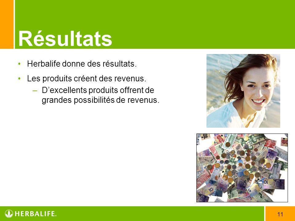 11 Résultats Herbalife donne des résultats. Les produits créent des revenus. –Dexcellents produits offrent de grandes possibilités de revenus.