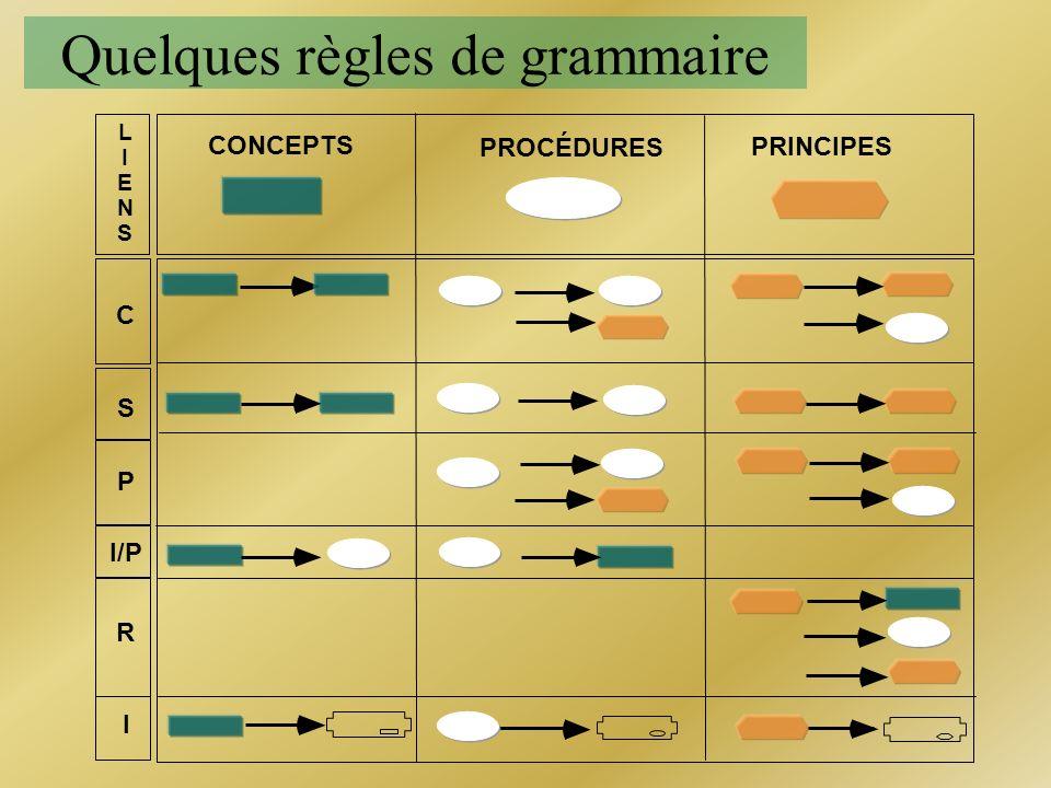 Quelques règles de grammaire CONCEPTS PROCÉDURES PRINCIPES C S P I/P R I LIENSLIENS