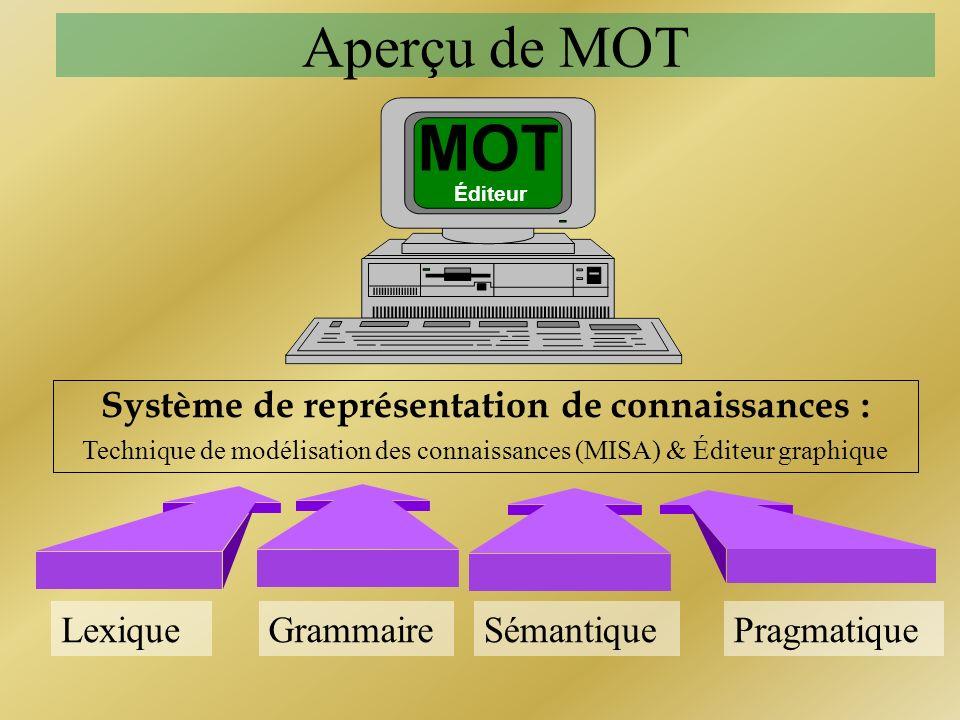 Aperçu de MOT Système de représentation de connaissances : Technique de modélisation des connaissances (MISA) & Éditeur graphique LexiqueGrammaireSéma