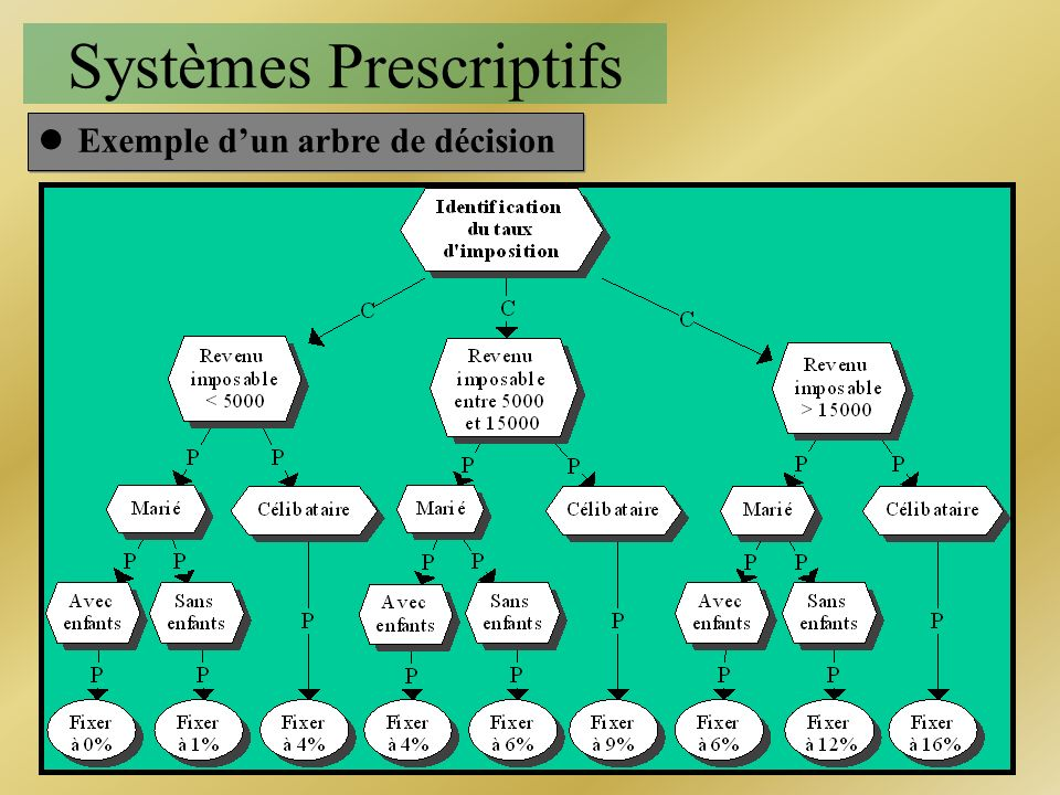 Systèmes Prescriptifs lExemple dun arbre de décision