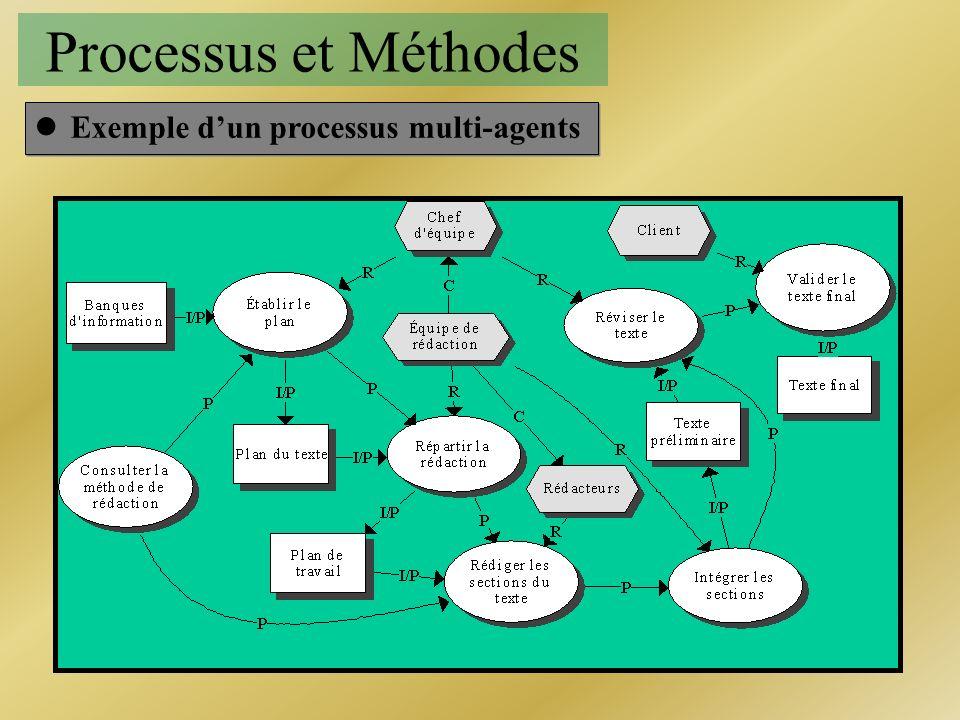 Processus et Méthodes lExemple dun processus multi-agents