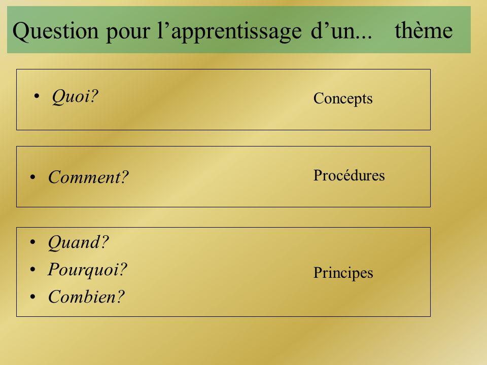 Question pour lapprentissage dun... Quoi? Comment? Quand? Pourquoi? Combien? ConceptsProcédures Principes thème