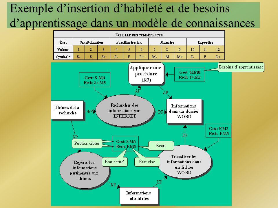 Exemple dinsertion dhabileté et de besoins dapprentissage dans un modèle de connaissances Habileté État actuelÉtat visé Écart État actuelPublics cible