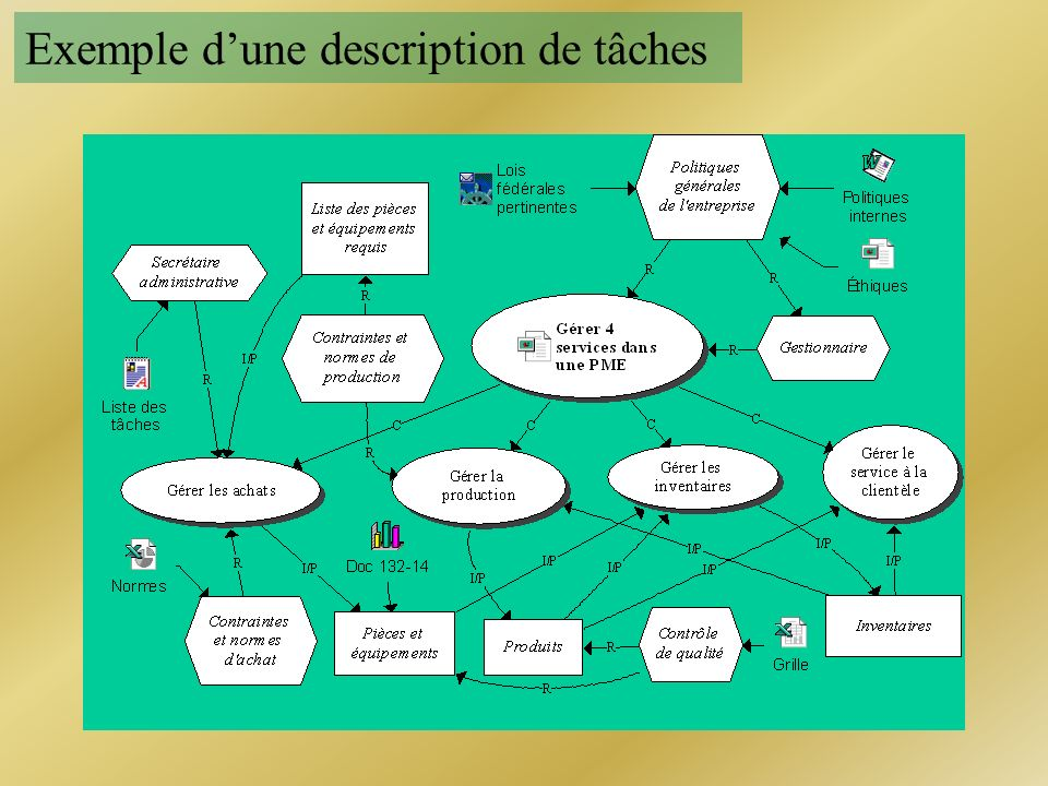 Exemple dune description de tâches