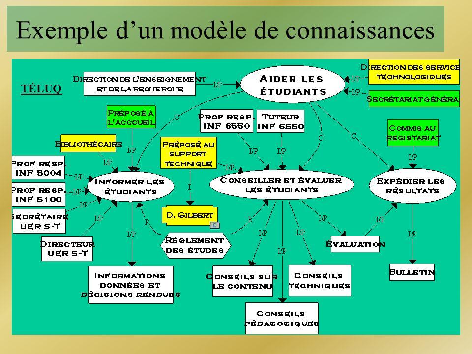Types de connaissances Concepts Procédures Principes Connaissances abstraites Exemples Traces Énoncés Faits concrets