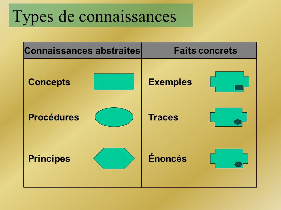 Processus et Méthodes lExemple dune technique (méthode)