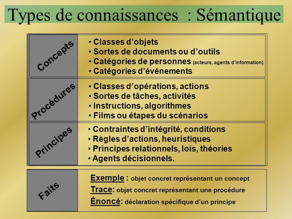 Concepts Classes dobjets Sortes de documents ou doutils Catégories de personnes (acteurs, agents dinformation) Catégories dévénements Types de connais