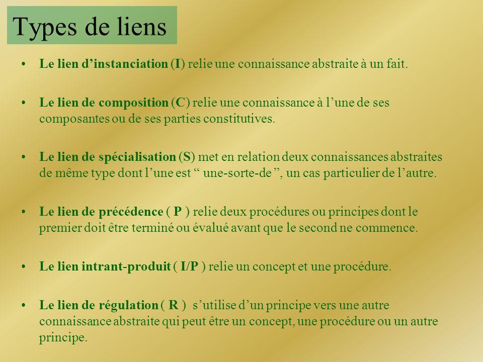 Types de liens : exemples Remarques Exemples C S P I/P R I LIENSLIENS «La-voiture-de-Jean» est une instance de «Les voitures Renault» La «Voiture» se compose dune «Carrosserie» La « Voiture-de-Jean» se compose de «Carrosserie-de-la-voiture-de-Jean» «Renault» est une sorte de «Voiture» «Faire le plan» précède «Rédiger le texte» Le concept vers la procédure est un intrant de celle-ci.