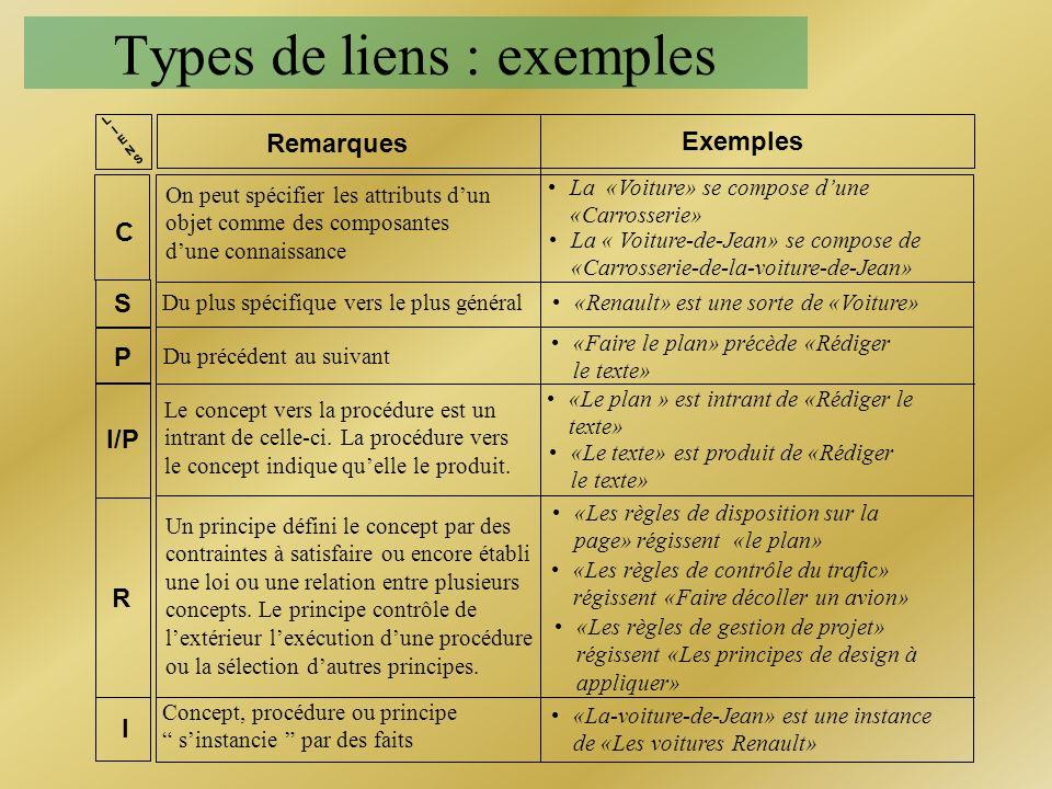 Types de liens : exemples Remarques Exemples C S P I/P R I LIENSLIENS «La-voiture-de-Jean» est une instance de «Les voitures Renault» La «Voiture» se