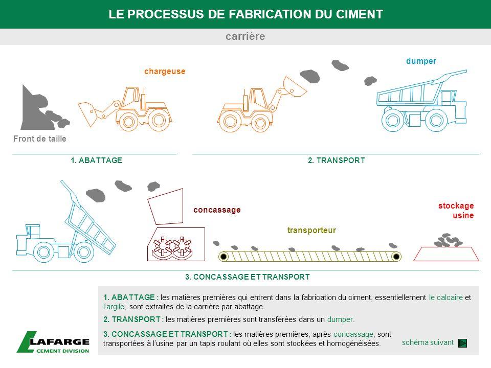 LE PROCESSUS DE FABRICATION DU CIMENT 1. ABATTAGE : les matières premières qui entrent dans la fabrication du ciment, essentiellement le calcaire et l
