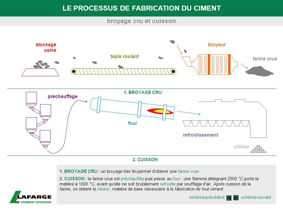 LE PROCESSUS DE FABRICATION DU CIMENT 1. BROYAGE CRU : un broyage très fin permet d'obtenir une farine crue. 1. BROYAGE CRU broyage cru et cuisson 2.