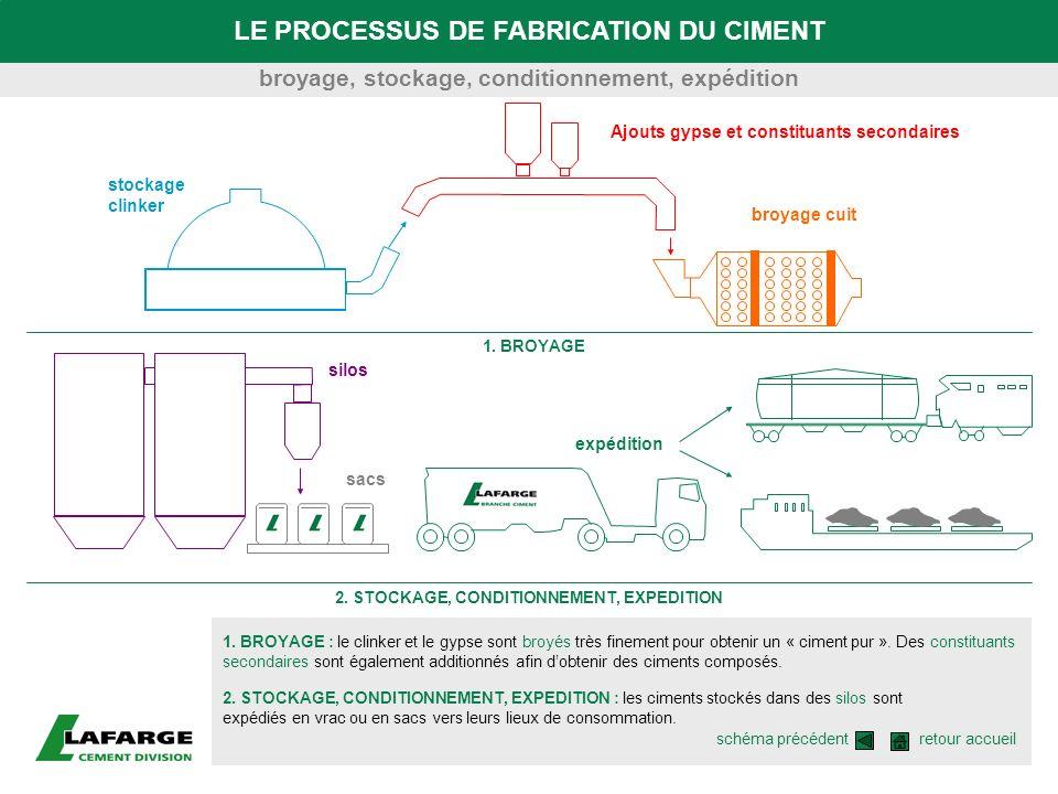 LE PROCESSUS DE FABRICATION DU CIMENT 1. BROYAGE : le clinker et le gypse sont broyés très finement pour obtenir un « ciment pur ». Des constituants s