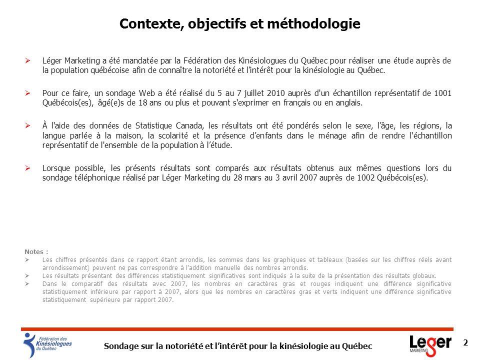 Sondage sur la notoriété et lintérêt pour la kinésiologie au Québec 3 Profil des répondants Note: Pour chaque catégorie de profil, le complément à 100% représente les mentions Ne sait pas et Refus.