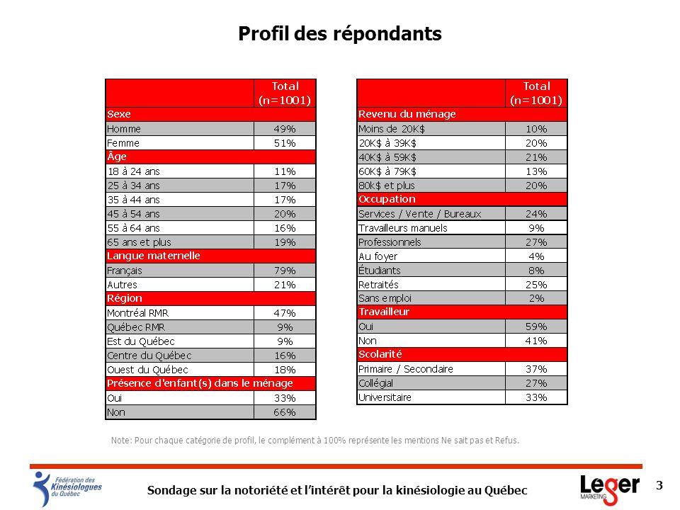 Sondage sur la notoriété et lintérêt pour la kinésiologie au Québec 3 Profil des répondants Note: Pour chaque catégorie de profil, le complément à 100