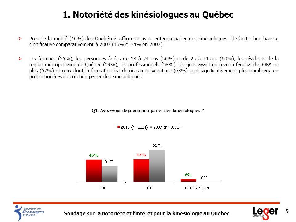 Sondage sur la notoriété et lintérêt pour la kinésiologie au Québec 5 1. Notoriété des kinésiologues au Québec Près de la moitié (46%) des Québécois a