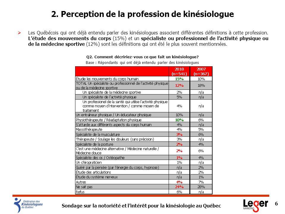 Sondage sur la notoriété et lintérêt pour la kinésiologie au Québec 6 2. Perception de la profession de kinésiologue Les Québécois qui ont déjà entend